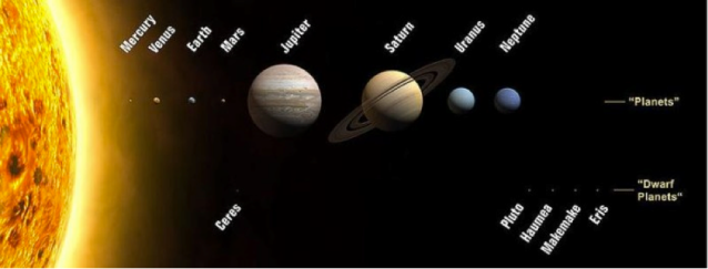 Summary of our Solar System