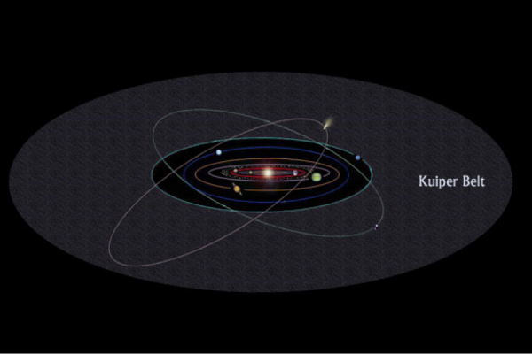 Kuiper Belt Diagram