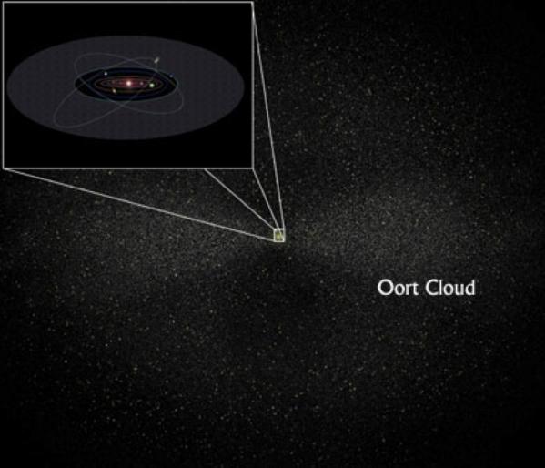 oort cloud model - photo #11
