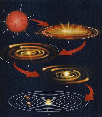 Stages of Solar System Formation