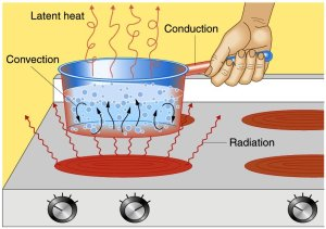 Transfer of Heat Energy - The convective layer in the Sun is like a pot of boiling water.
