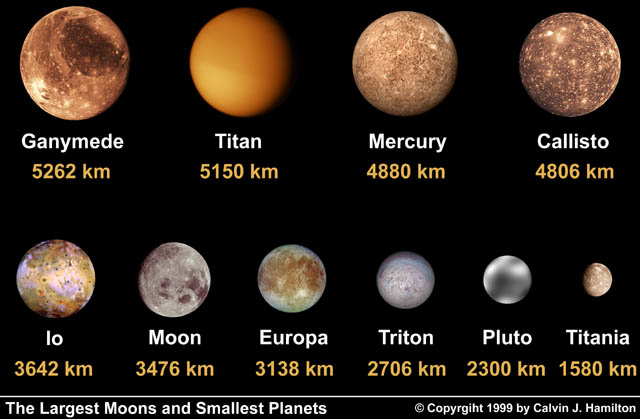 Comparison of Mercury and the largest moons (and dwarf planet Pluto). Jupiter's moon Ganymede and Saturn's moon Titan are actually bigger than Mercury. Callisto, Io and Europa are also moons of Jupiter. Triton is Neptune's largest moon, and Titania orbits Uranus.