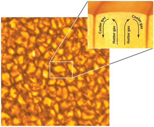 Image of solar granules with a diagram of the movement of solar gas.