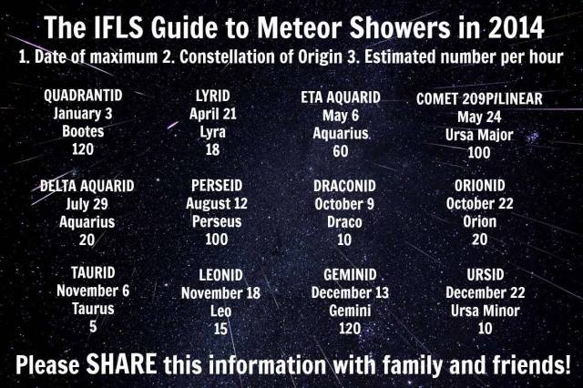 IFLScience guide to 2014 Meteor Showers