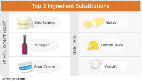 Science and Cooking - Ingredient Substitutions, BorntoScience