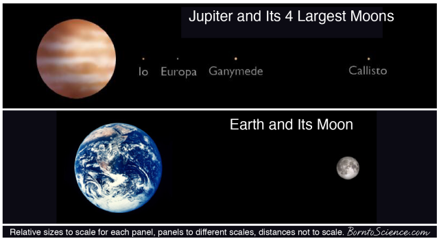 Compared to the moons of other planets, Earth has a relatively large moon! Compare the relative sizes of Jupiter and its four largest moons to Earth and its moon. Images from NASA.