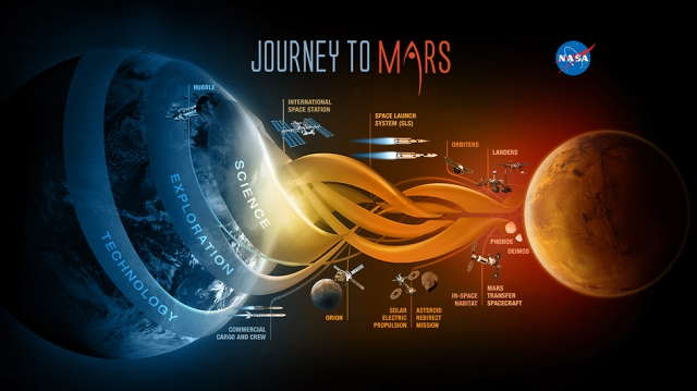 NASA's proposed journey to Mars